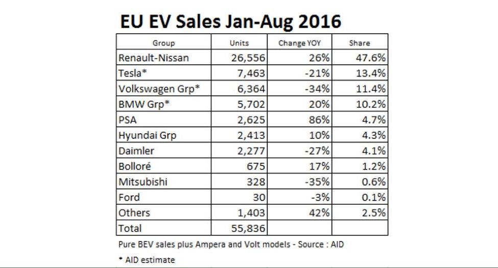 eu-ev-sales-chart