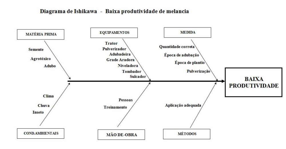 Aplicação do Diagrama de Ishikawa no Agronegócio: exemplos práticos