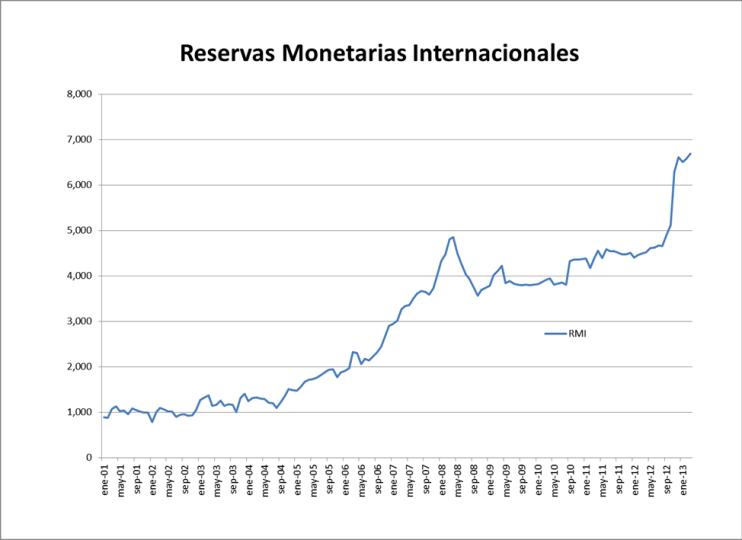 Reservas Monetarias Internacionales