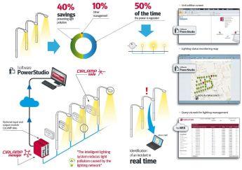 The Best Intelligent lighting controls 2021