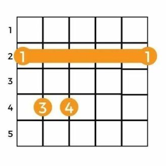 How To Play F Sharp Minor Chord On Guitar