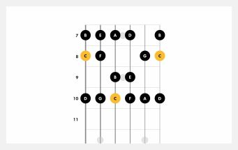 Learn How To play C Major Scale Guitar Chord