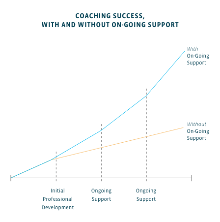 Graph showing coaching success improving more with on-going support, vs. slower improvement without on-going support.