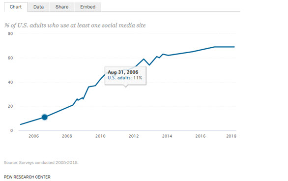 A chart depicting the % of US adults who use at least one social media site between 2006 and 2018.