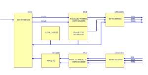 Magellan CCD camera PCI interface