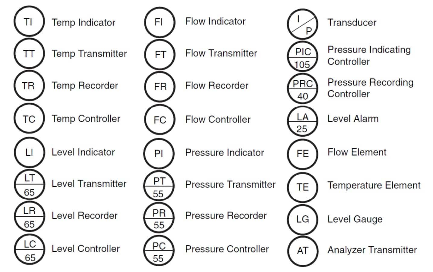 P Amp Id Symbol Diagram Basics 3 3 Functional Identification