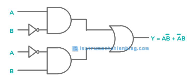 PLC Logic Gates