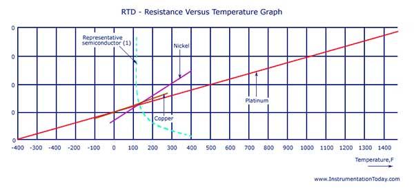 RTD Sensor