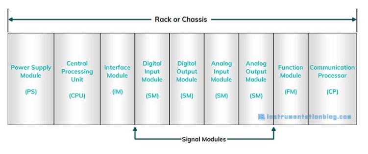 PLC Modules