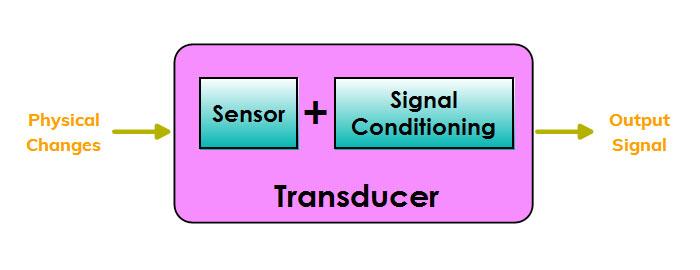 sensor and transducer