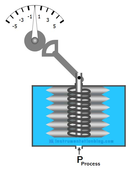 bellow pressure gauge