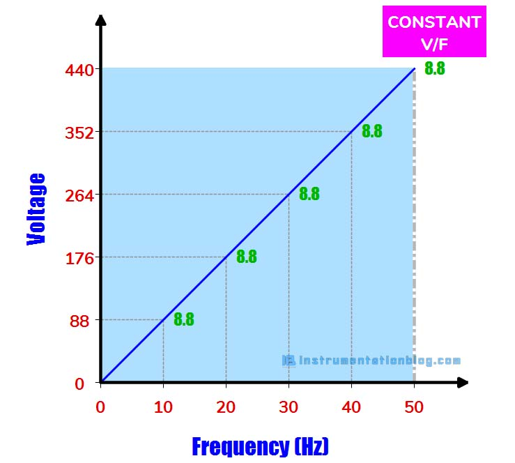 voltage to frequency ratio