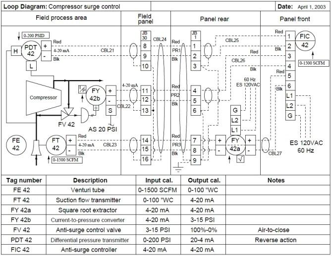 instrumentation loop diagrams  instrumentationtools