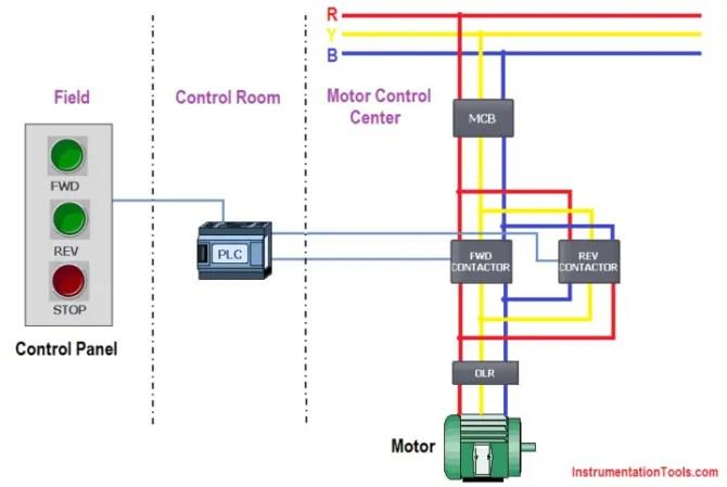 3 phase motor control using plc ladder logic  plc tutorials