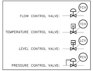 Piping and Instrumentation Drawing (P&ID) Tutorials  Part 3 Instrumentation Tools