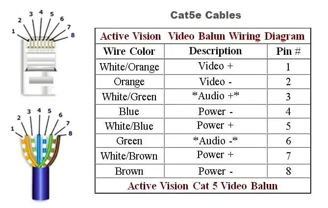 cat5e plenum cable history advantages and disadvantages