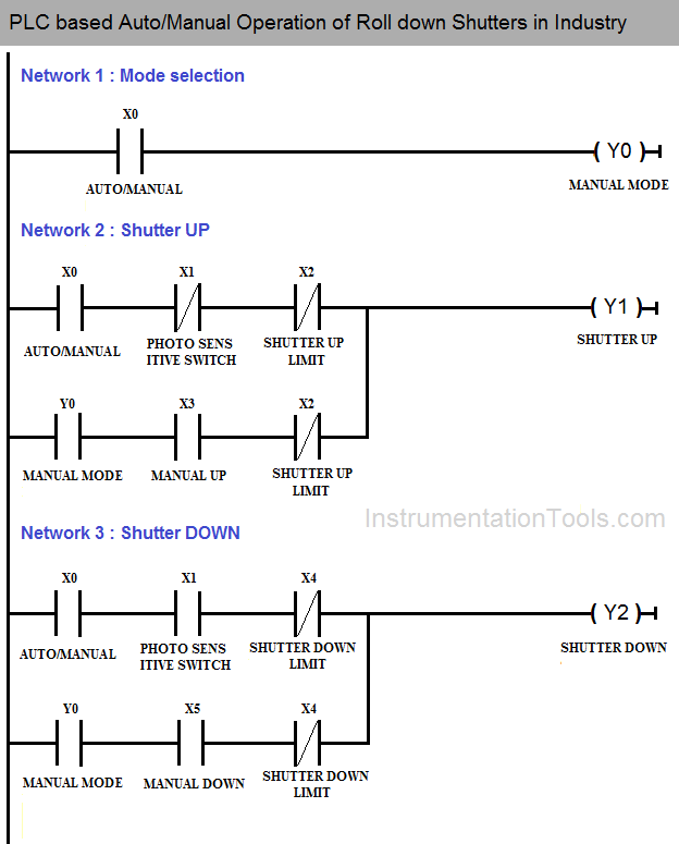 plc based auto/manual operation of roll down shutters in
