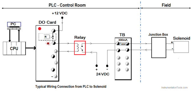 how to connect a solenoid valve with plc  instrumentationtools