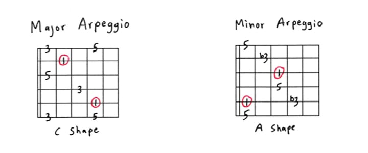 Get To Know Your Arpeggios