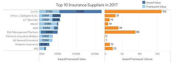 insurance suppliers government contracts 2017