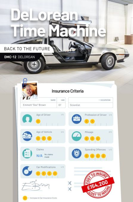 how much to insure movie star cars de lorean