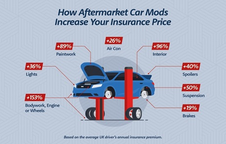 Rivervale do modifications increase car insurance