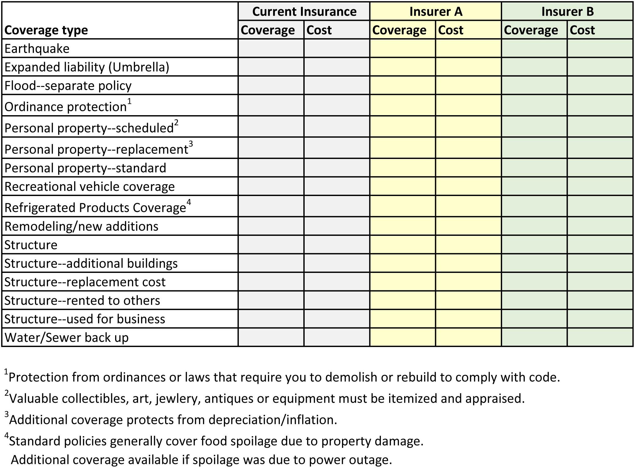 Homeowners Insurance Checklist