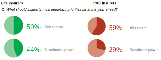 Outperforming the market in uncertain times - insurers' most important priorities in year ahead