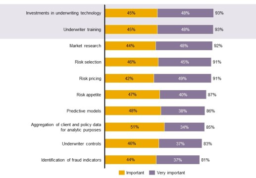 Underwriting Survey 2013: How well are underwriting investments playing off?