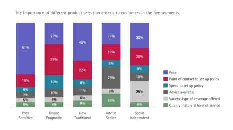 The importance of different product selection criteria to customers in the five segments