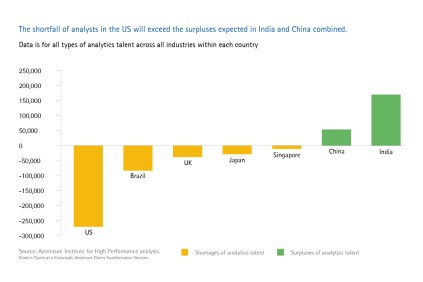 The shortfall of analysts in the US will exceed the surpluses expected in India and China combined