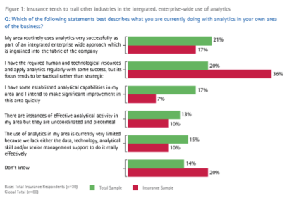 Achieving payback in insurance analytics - insurance trends to trail other industries in integrated use of analytics