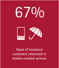 67% of insurance customers are interested in mobile-enabled services