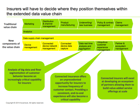 Insurers will have to decide where they position themselves within the extended data value chain