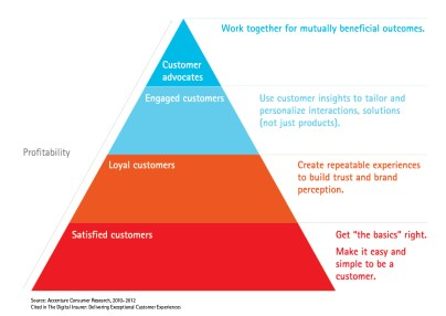 Delivering exceptional customer experiences