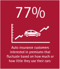 77% of auto insurance customers are interested in premiums that fluctuate based on how much or how little they use their cars.