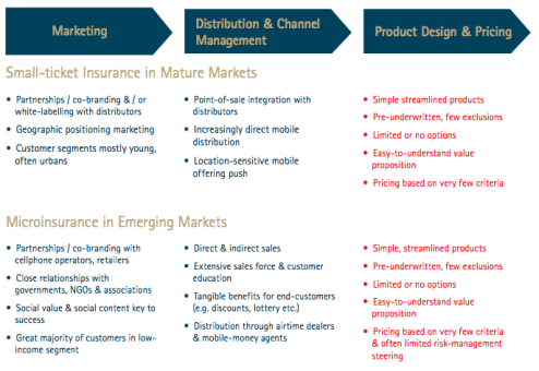 Small-ticket insurance across all markets