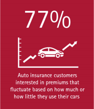 A shift in the auto insurance industry