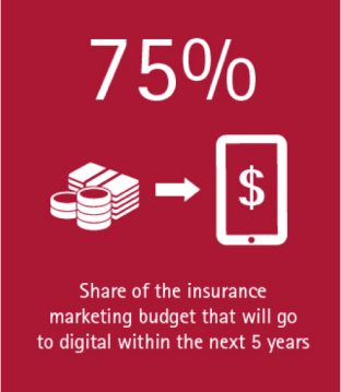 Are insurers ready to sell through digital channels?: Accenture INS (Image)