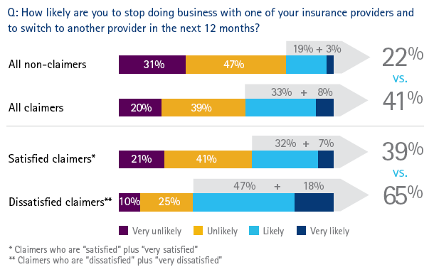 Global claims survey - likelihood of switching insurance providers