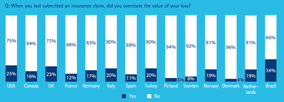 Global claims survey - overstate value of loss