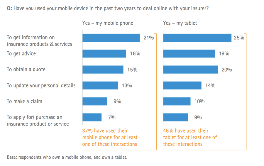 Q: Have you used your mobile device in the past two years to deal online with your insurer?