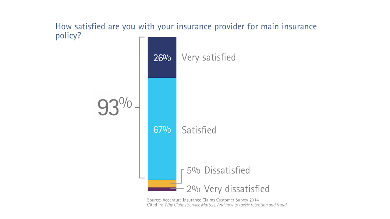 How satisfied are you with your insurance provider for main insurance policy?