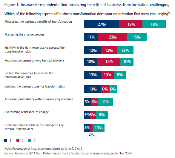 Figure 1. Insurance respondents find measuring benefits of business transformation challenging
