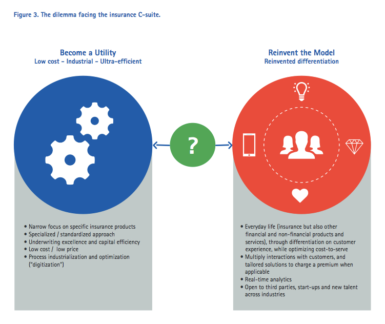 Customer-centricity in the digital era - The dilemma facing the insurance C-suite