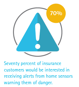 70% of insurance customers would be interested in receiving alerts from home sensors warning them of danger.