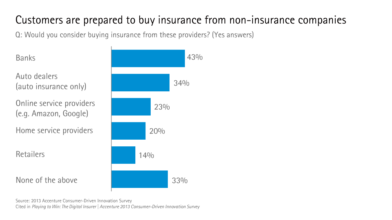 Customers are prepared to buy insurance from non-insurance companies