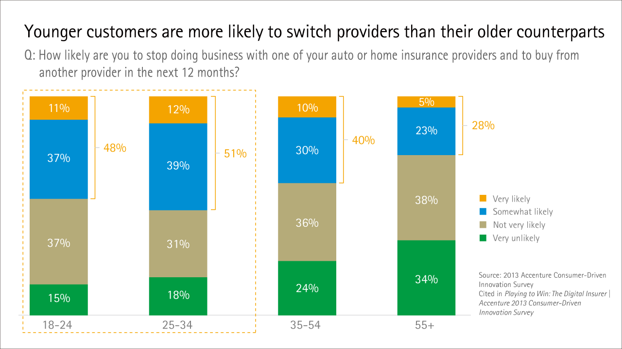 Younger customers are more likely to switch providers than their older counterparts