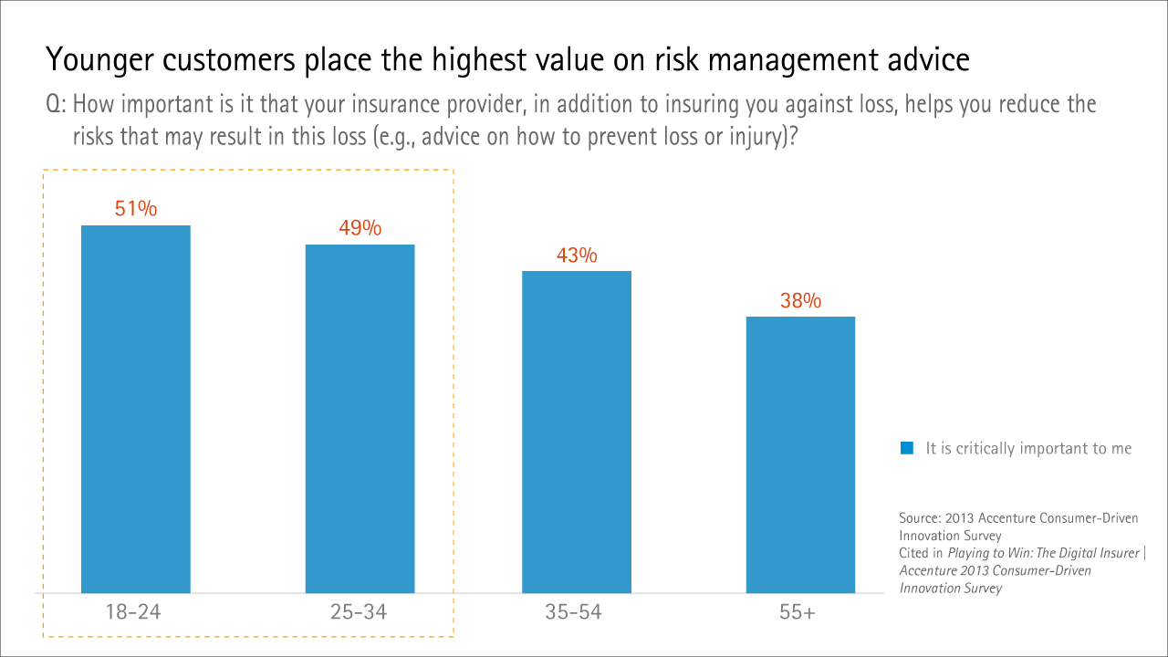 Younger customers place the highest value on risk management advice
