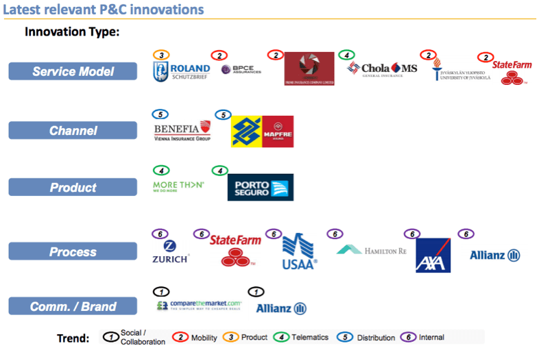 Who are the digital innovators in p&c - latest relevant P & C innovations
